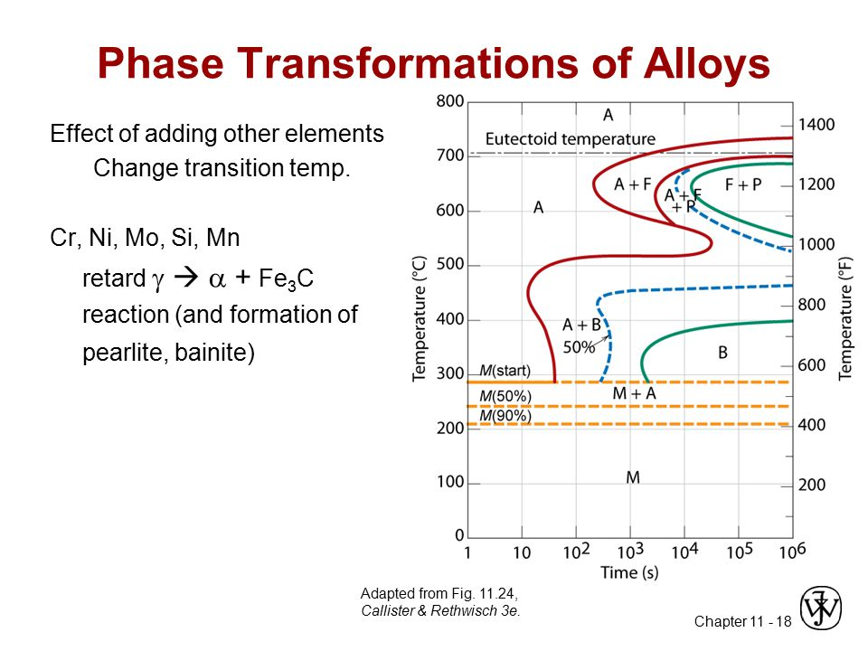 Phase Transformations of Alloys