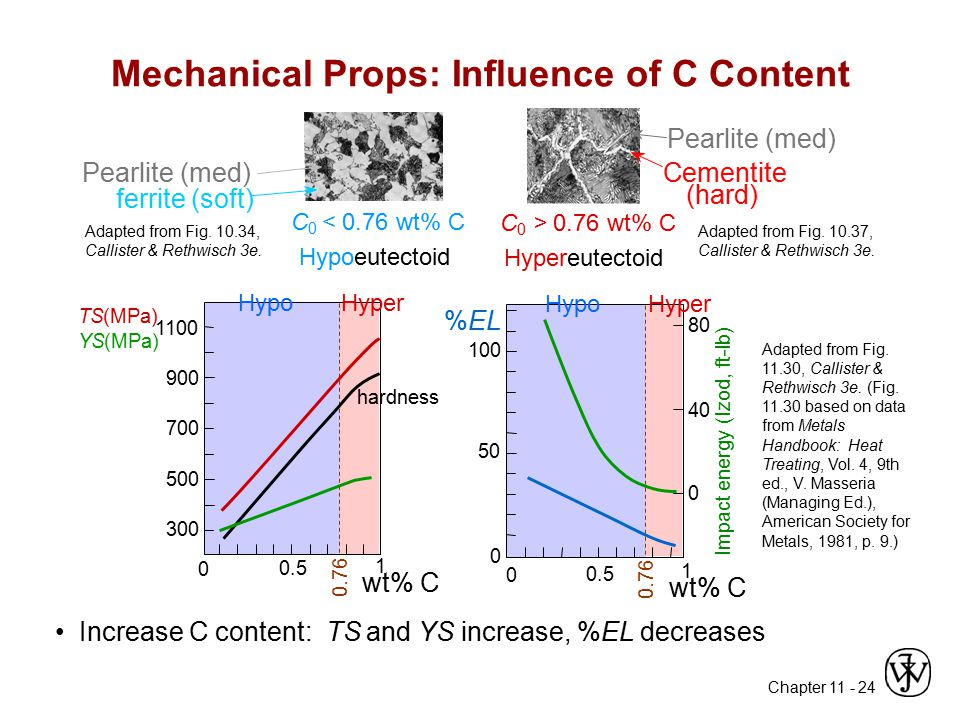 Mechanical Props: Influence of C Content
