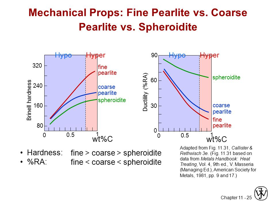 Mechanical Props: Fine Pearlite vs. Coarse Pearlite vs. Spheroidite