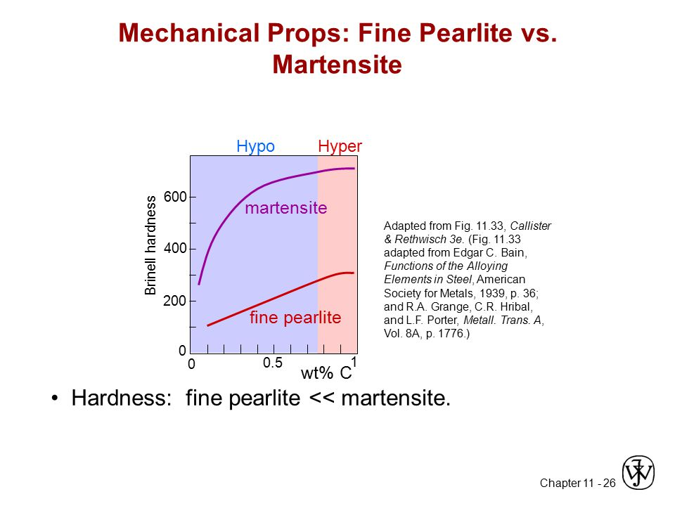 Mechanical Props: Fine Pearlite vs. Martensite