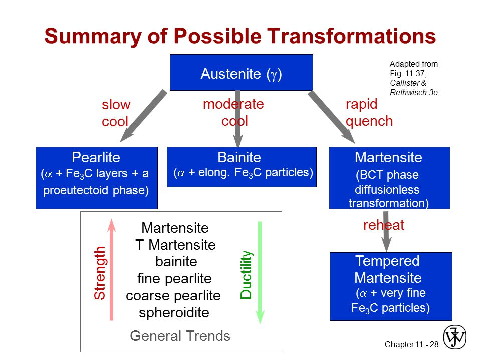 Summary of Possible Transformations