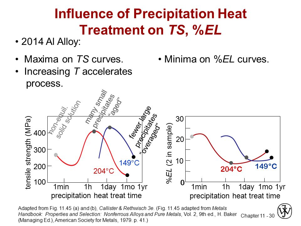 Influence of Precipitation Heat Treatment on TS, %EL