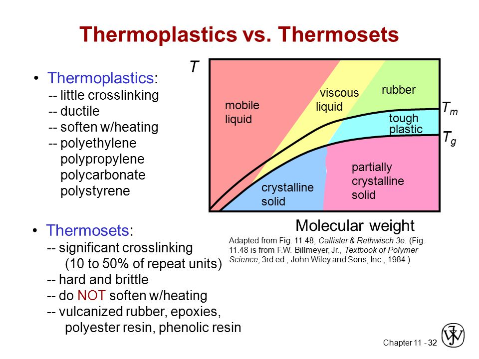 Thermoplastics vs. Thermosets