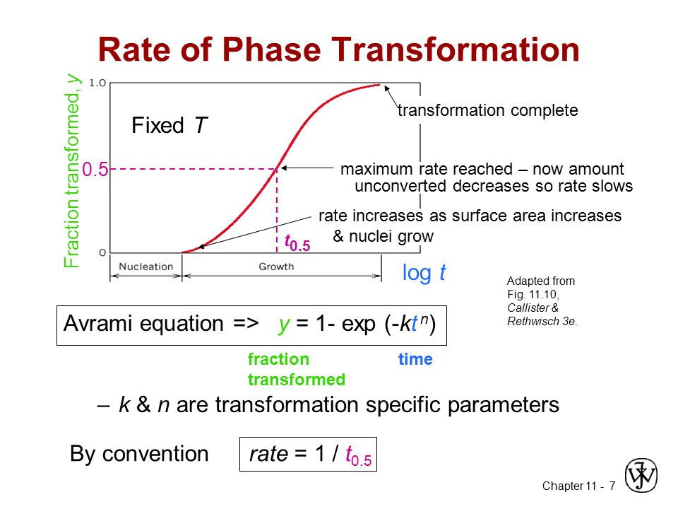 Rate of Phase Transformation