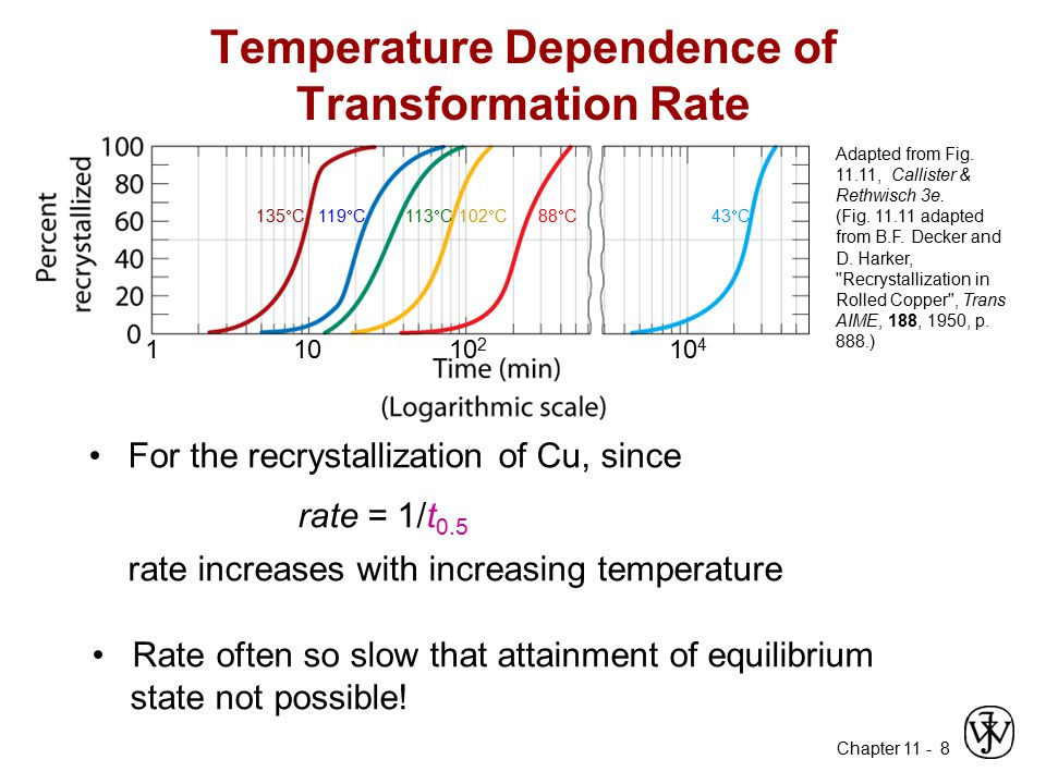 Temperature Dependence of Transformation Rate