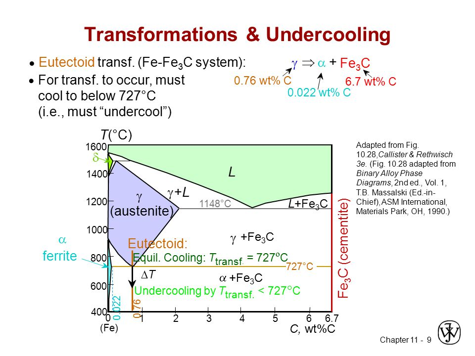 Transformations & Undercooling