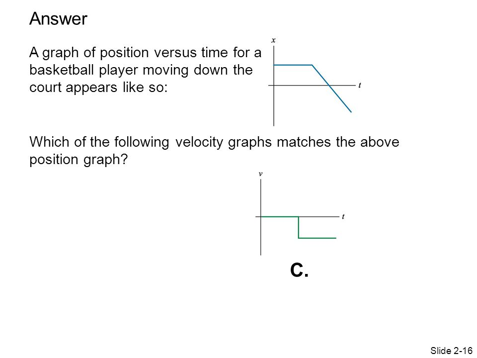 Answer A graph of position versus time for a basketball player moving down the court appears like so:
