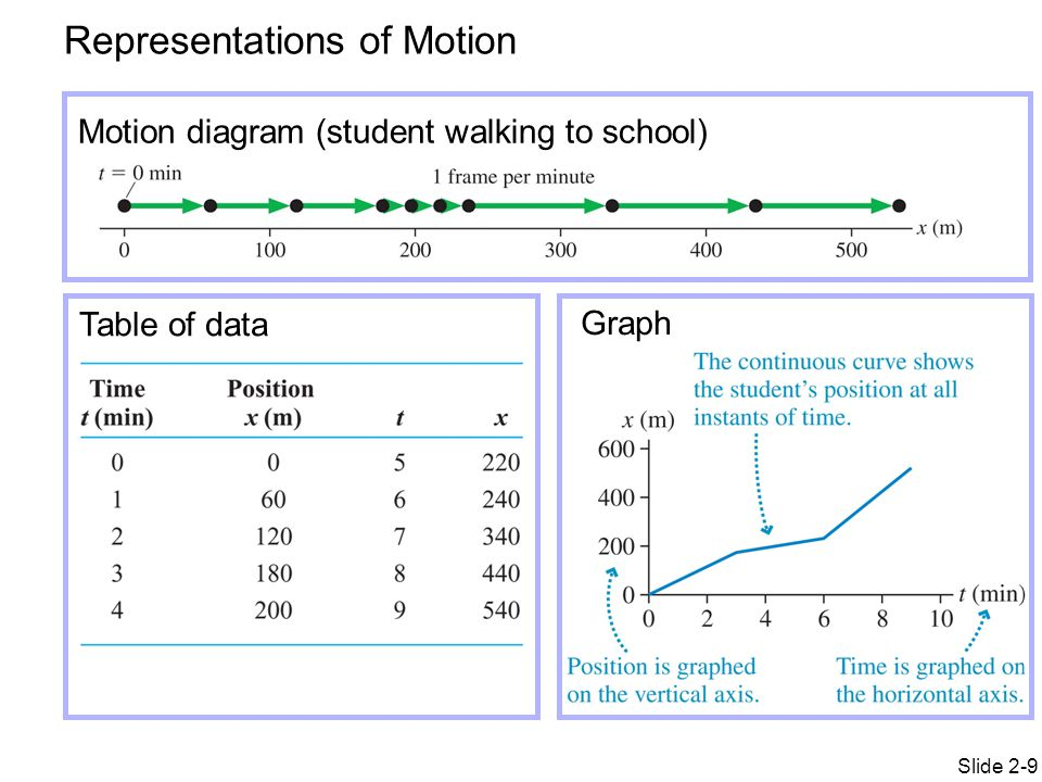 Physics 151 week 3 day 2 topics motion diagrams motion graphs representations of motion ccuart Gallery