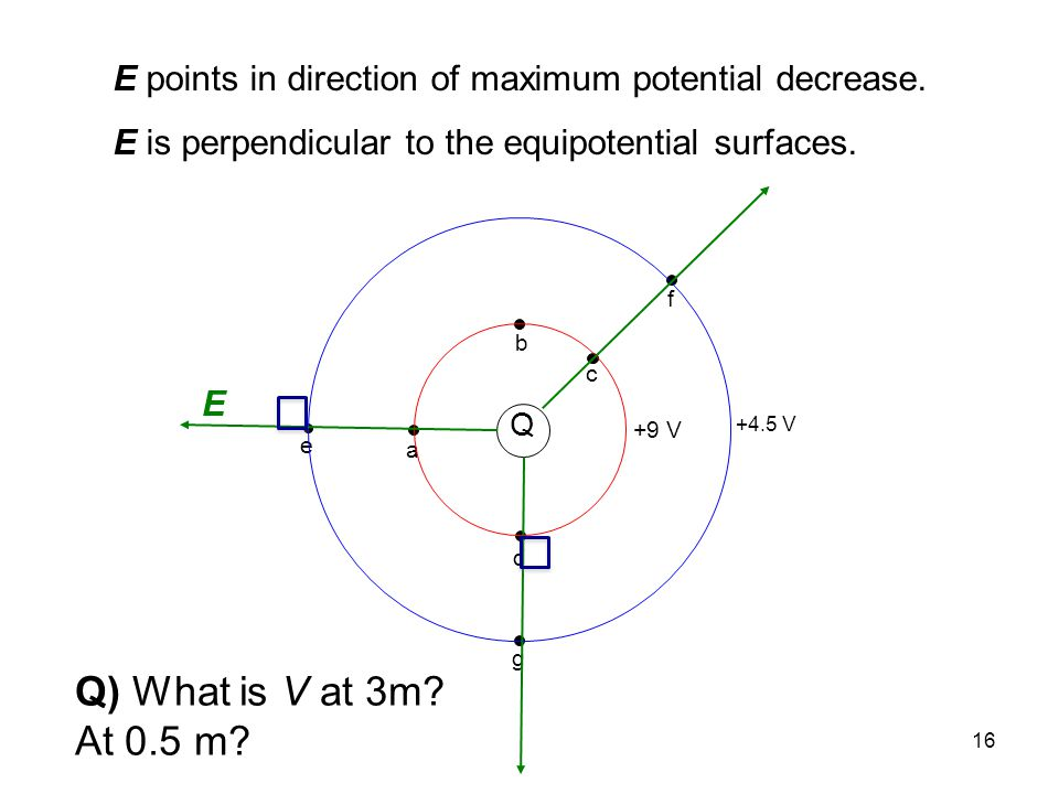 E points in direction of maximum potential decrease.