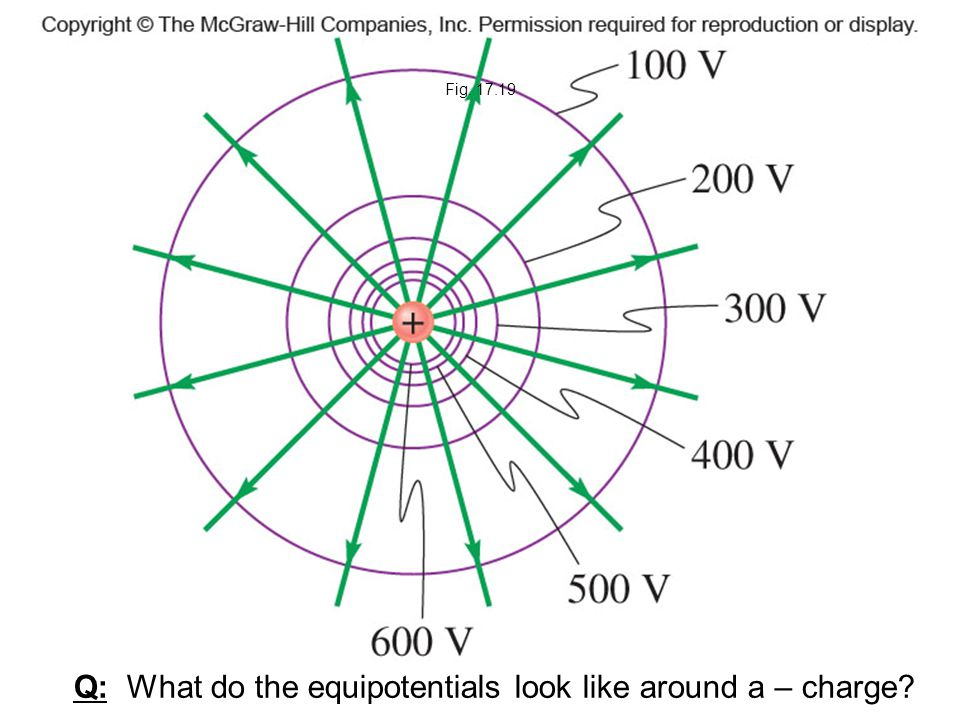 Q: What do the equipotentials look like around a – charge