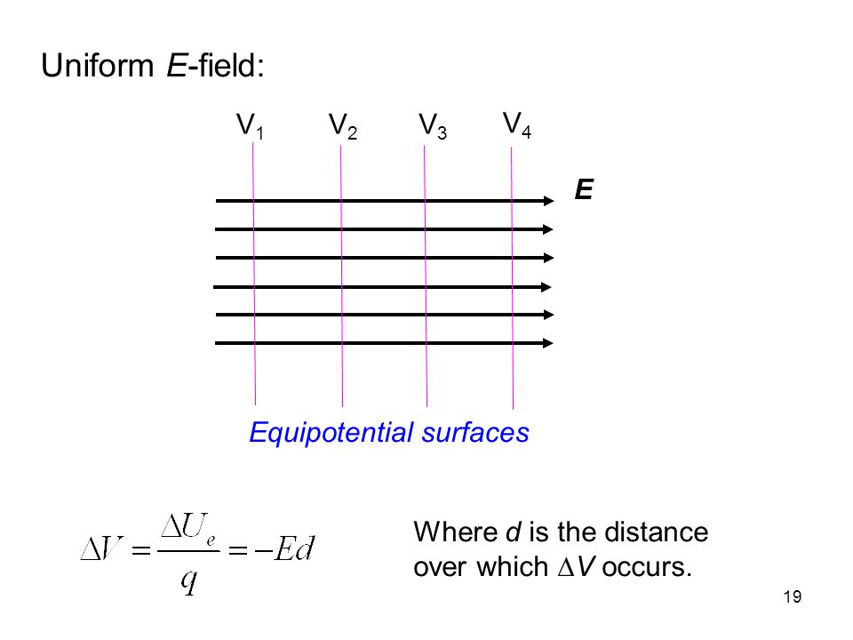 Uniform E-field: Equipotential surfaces V1 V2 V3 V4 E
