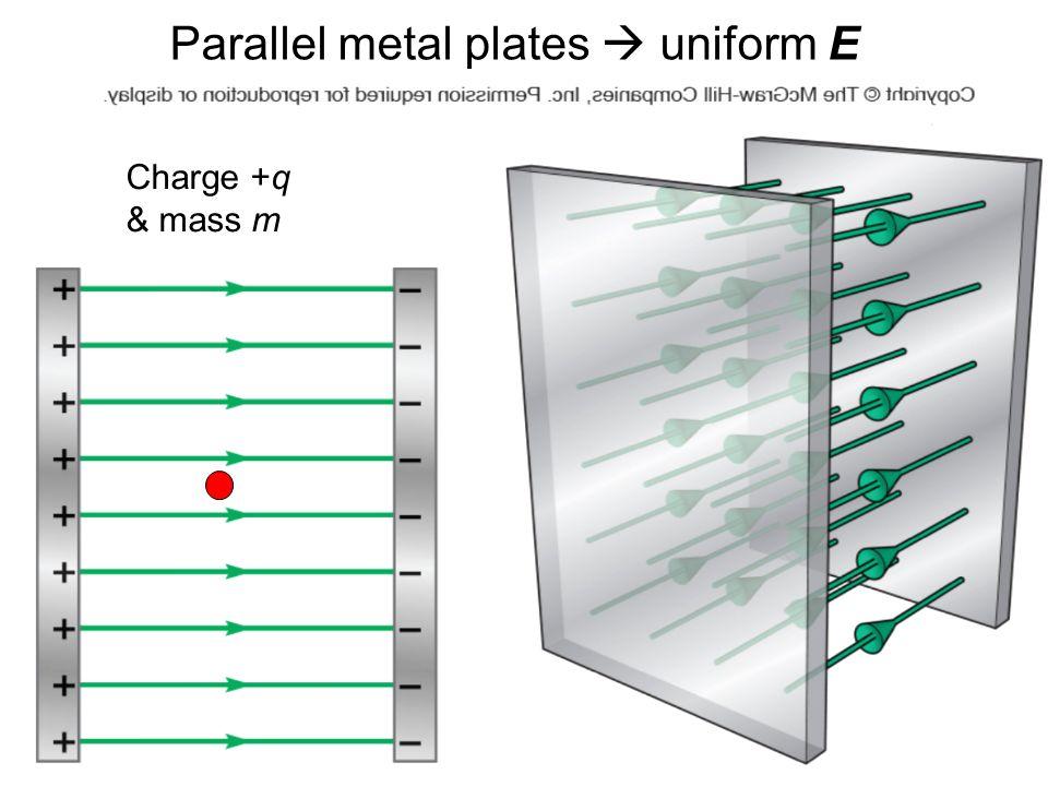 Parallel metal plates  uniform E