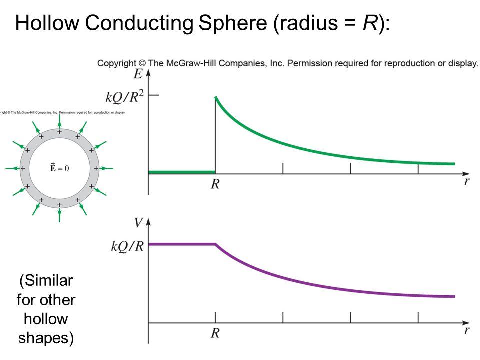 Hollow Conducting Sphere (radius = R):