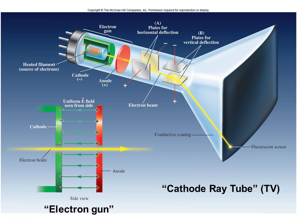 Cathode Ray Tube (TV)