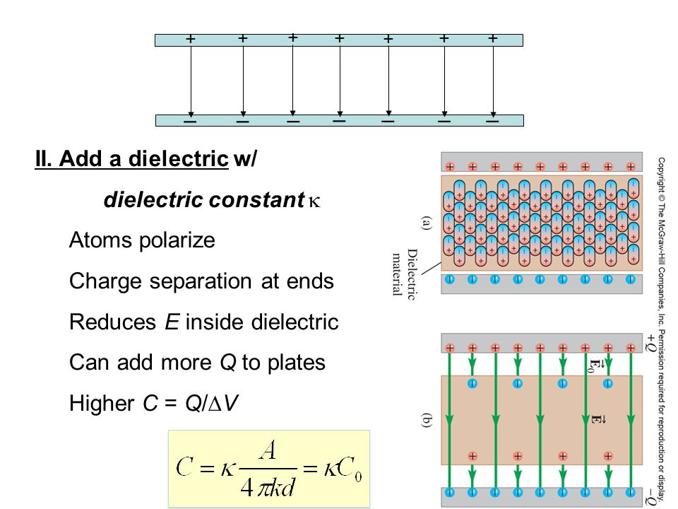 Charge separation at ends Reduces E inside dielectric