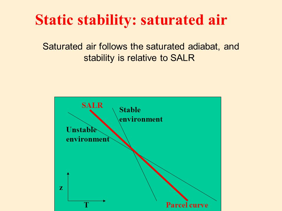 Static stability: saturated air