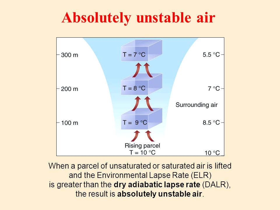 Absolutely unstable air