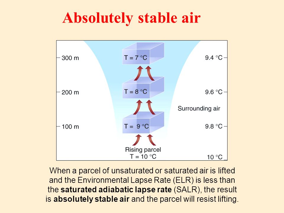 Absolutely stable air When a parcel of unsaturated or saturated air is lifted. and the Environmental Lapse Rate (ELR) is less than.