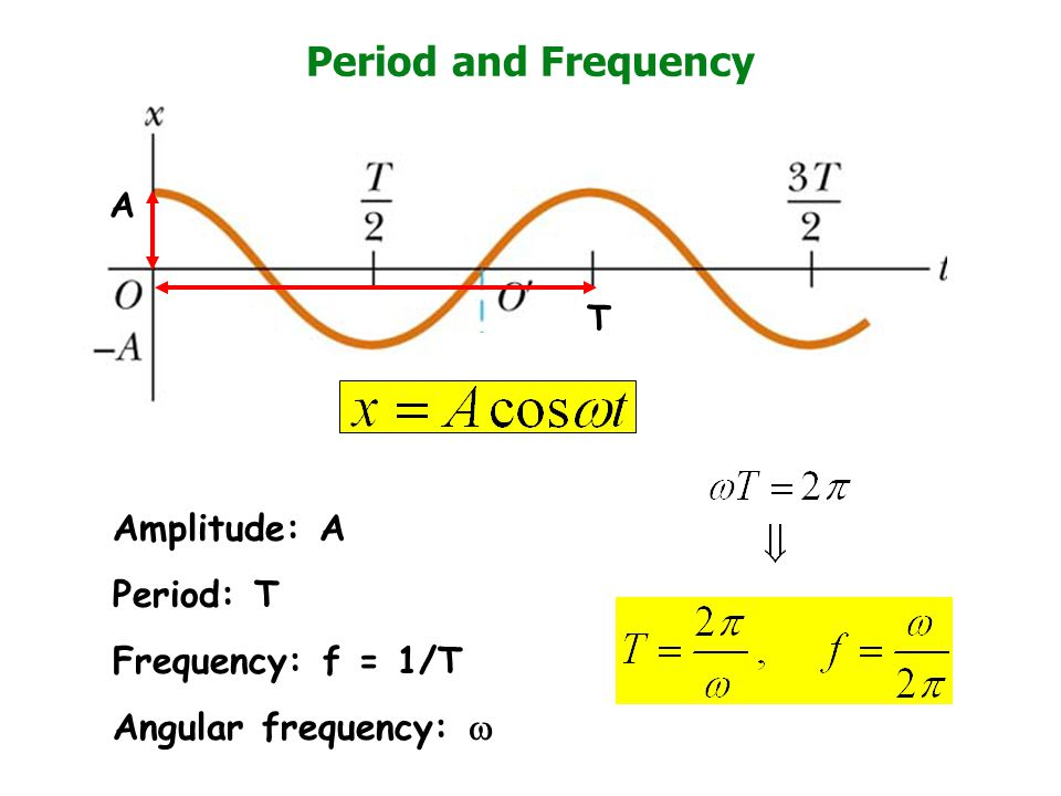 Period and Frequency Amplitude: A Period: T Frequency: f = 1/T