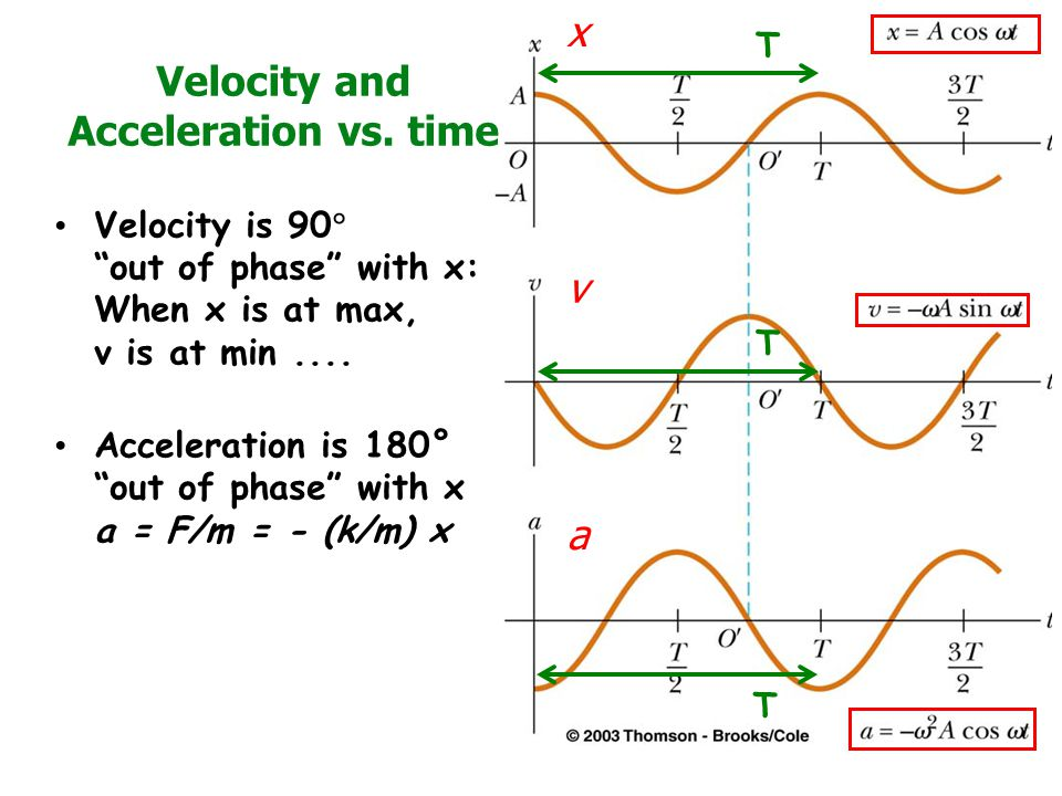 Velocity and Acceleration vs. time