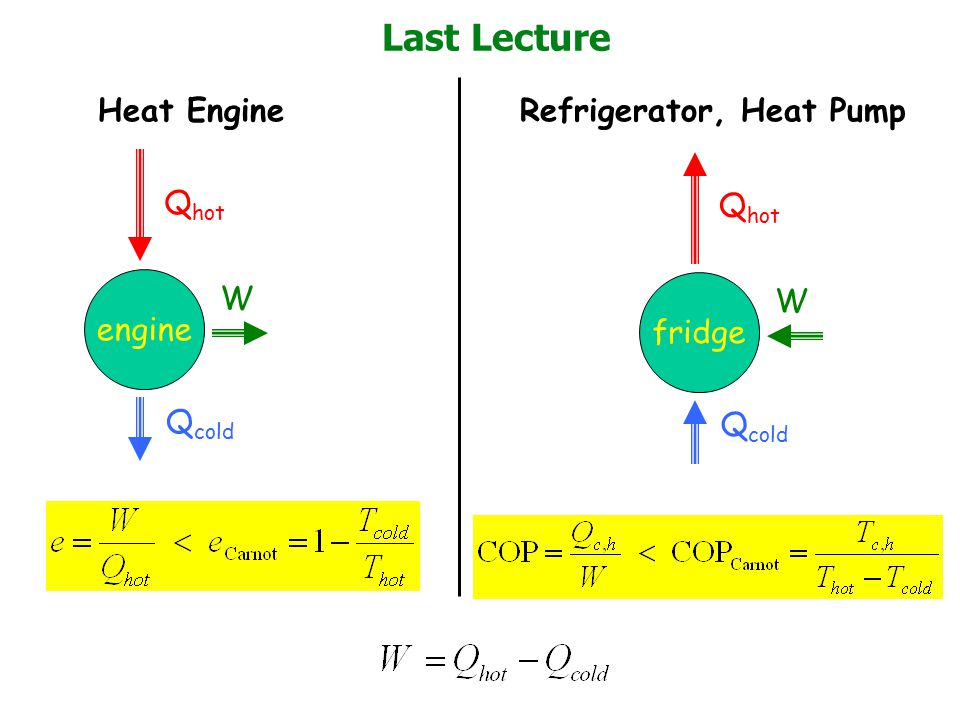 Last Lecture Heat Engine Refrigerator, Heat Pump Qhot Qhot W W engine