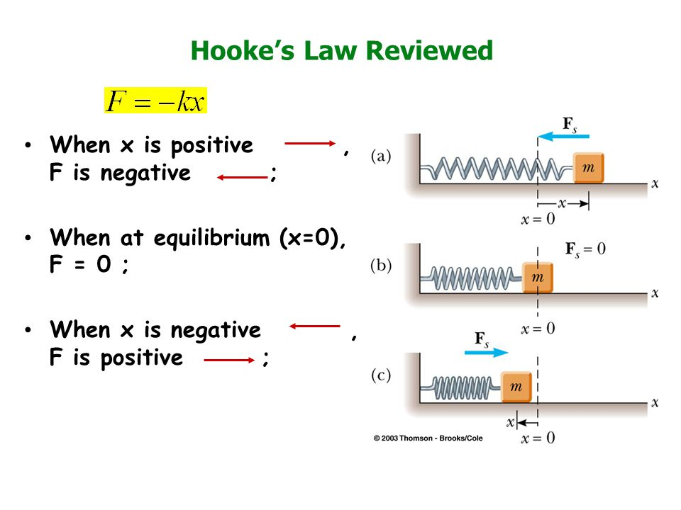 Hooke's Law Reviewed When x is positive , F is negative ;