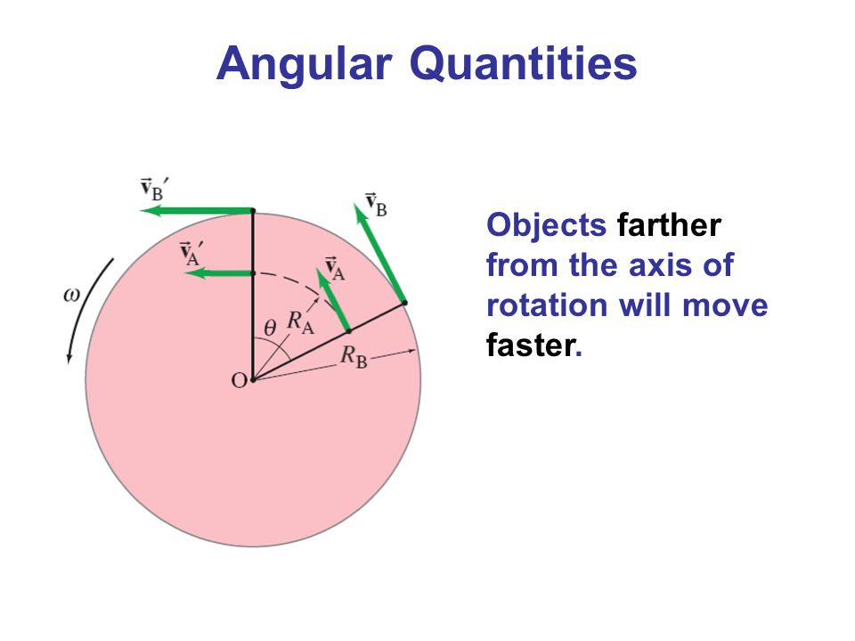Angular Quantities Objects farther from the axis of rotation will move faster.