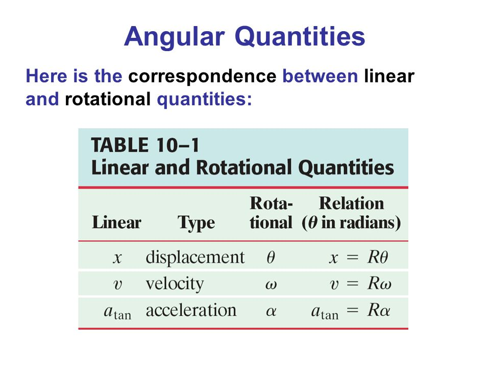 Angular Quantities Here is the correspondence between linear and rotational quantities: