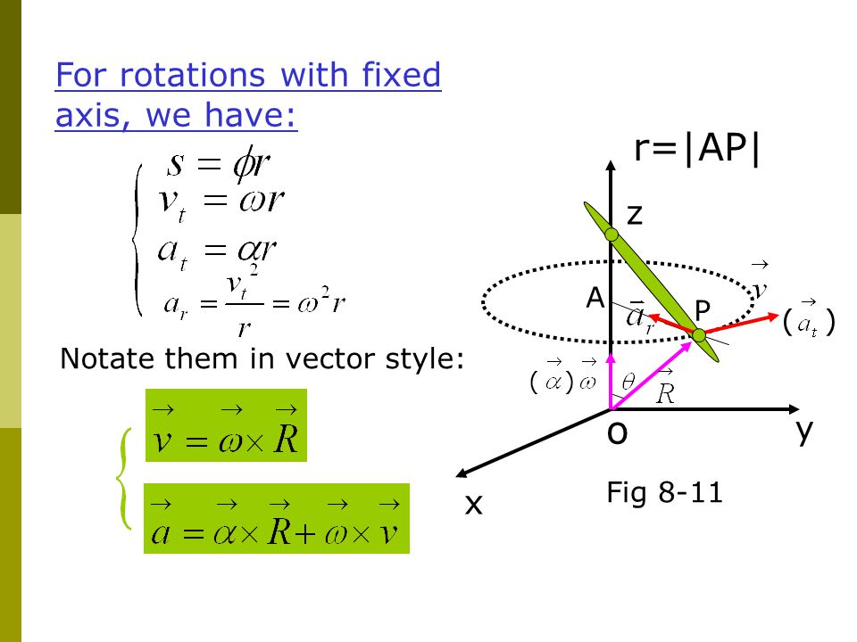 r=|AP| o For rotations with fixed axis, we have: z y x A P ( )