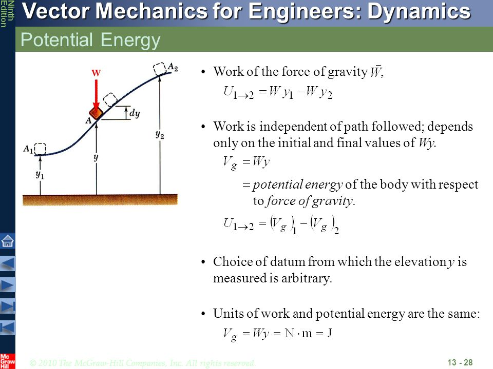 Potential Energy Work of the force of gravity ,