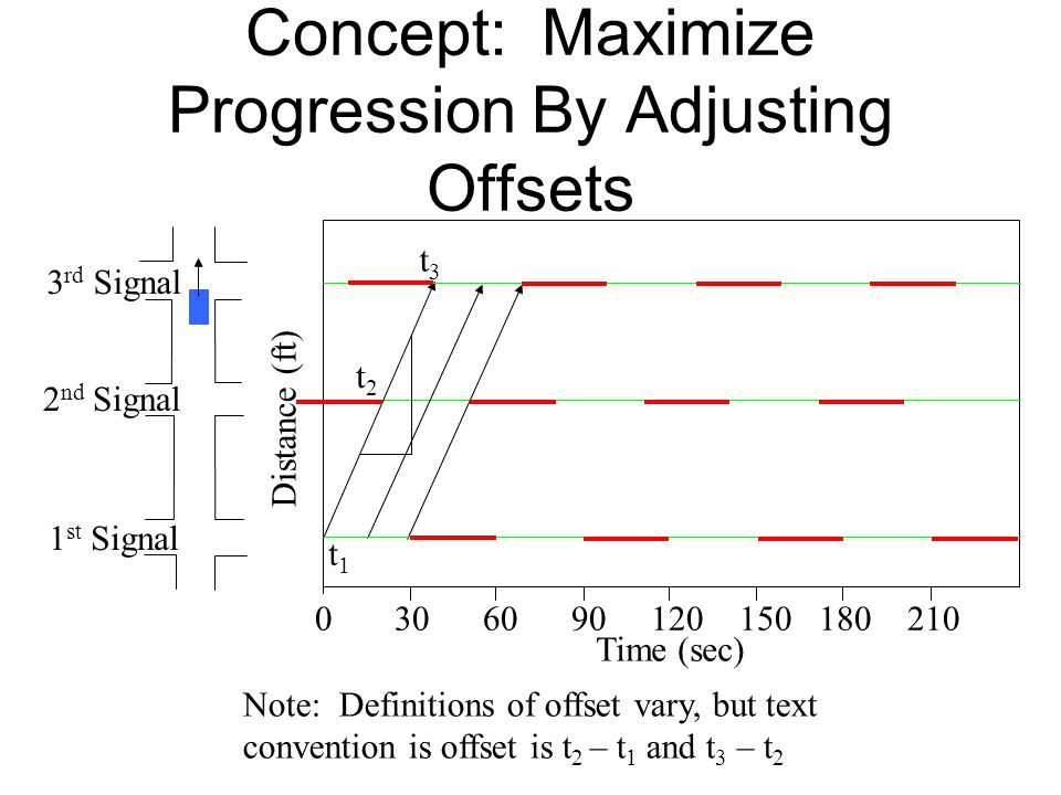 Concept: Maximize Progression By Adjusting Offsets