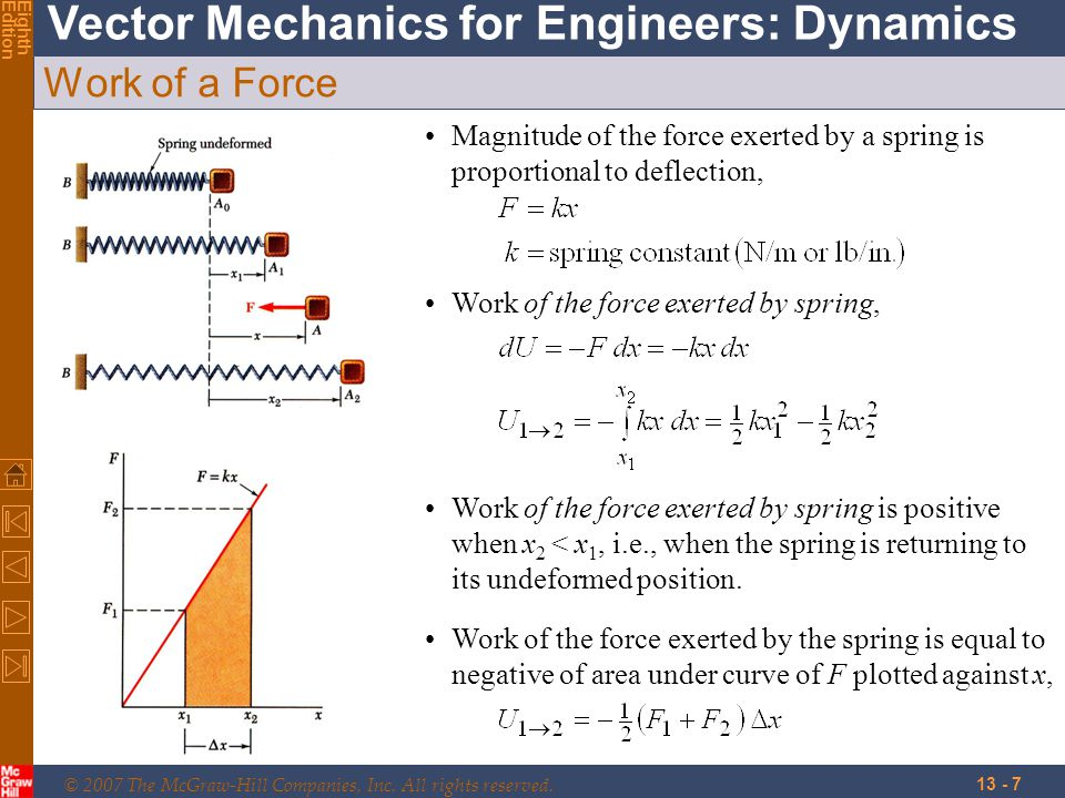 Work of a Force Magnitude of the force exerted by a spring is proportional to deflection, Work of the force exerted by spring,