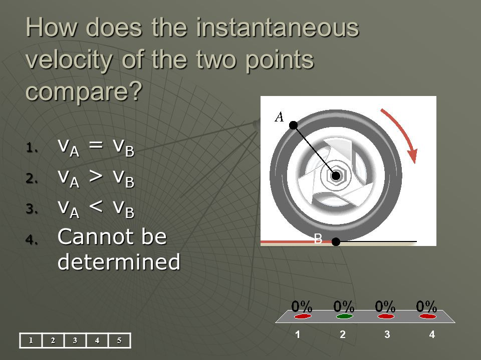 How does the instantaneous velocity of the two points compare