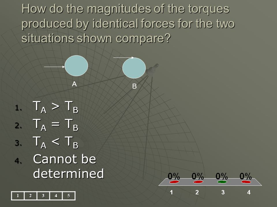 How do the magnitudes of the torques produced by identical forces for the two situations shown compare