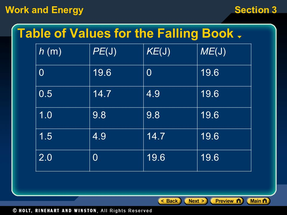 Table of Values for the Falling Book