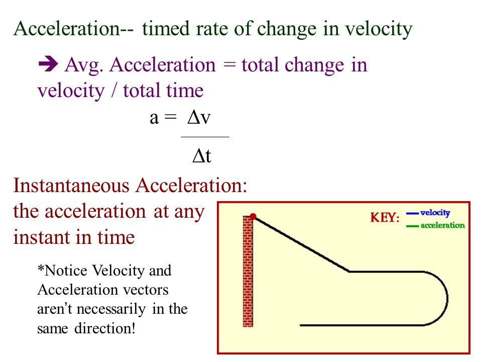 Acceleration-- timed rate of change in velocity