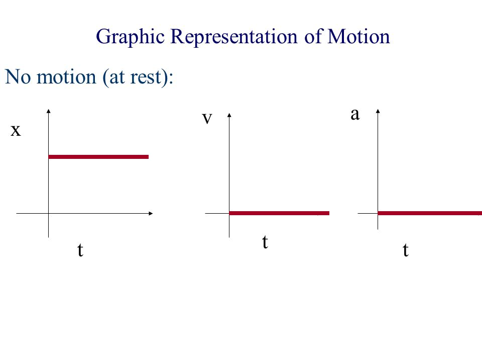 Graphic Representation of Motion