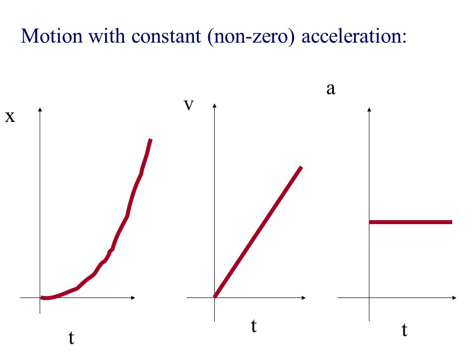 Motion with constant (non-zero) acceleration: