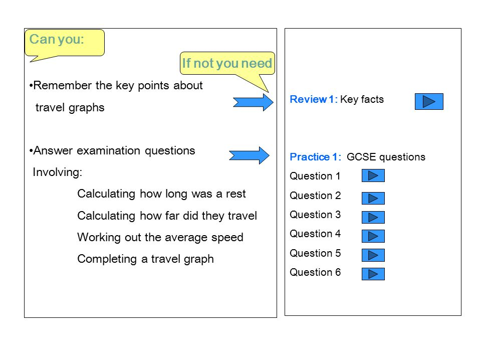 Can you: If not you need Remember the key points about travel graphs