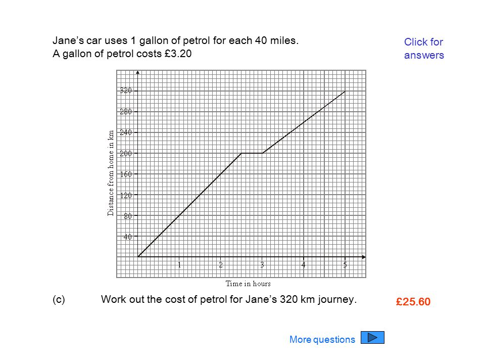 Jane's car uses 1 gallon of petrol for each 40 miles