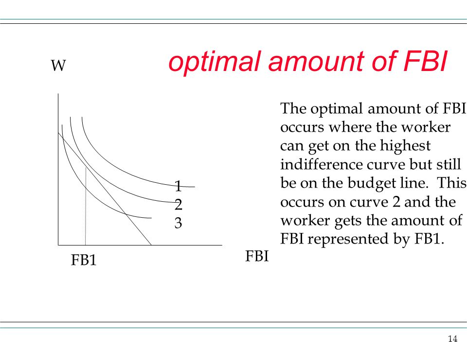 optimal amount of FBI W The optimal amount of FBI
