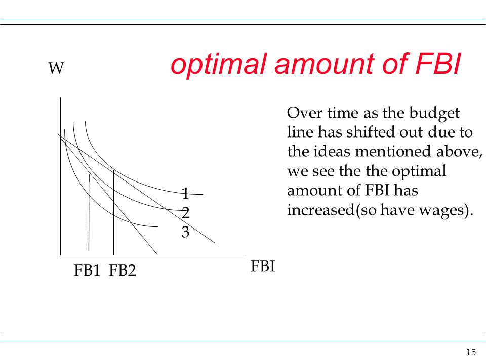 optimal amount of FBI W Over time as the budget