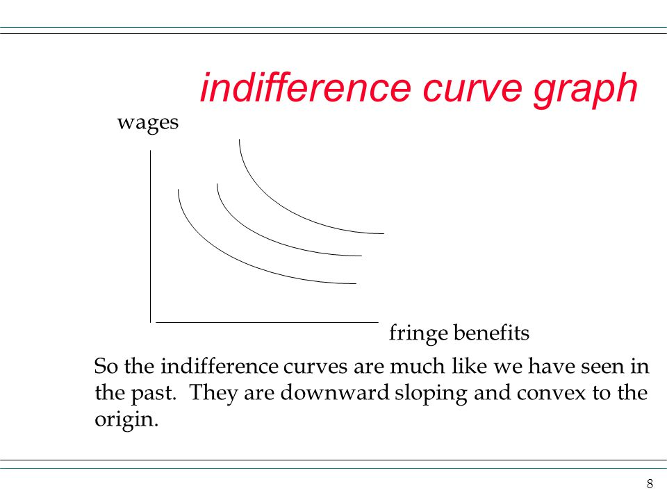 indifference curve graph