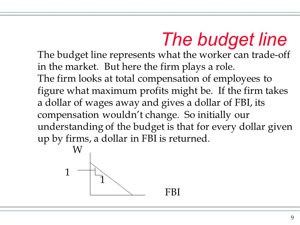 The budget line The budget line represents what the worker can trade-off. in the market. But here the firm plays a role.