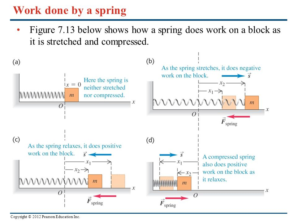 Work done by a spring Figure 7.13 below shows how a spring does work on a block as it is stretched and compressed.