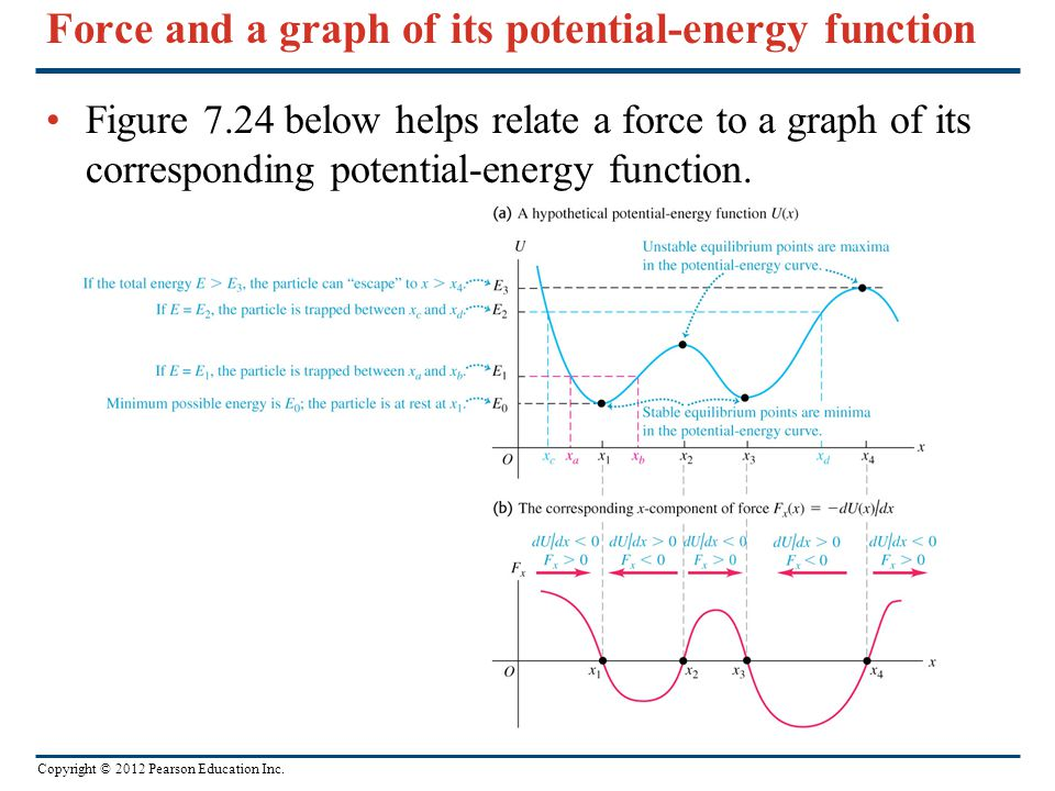 Force and a graph of its potential-energy function
