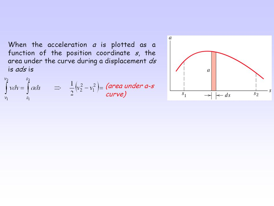When the acceleration a is plotted as a function of the position coordinate s, the area under the curve during a displacement ds is ads is