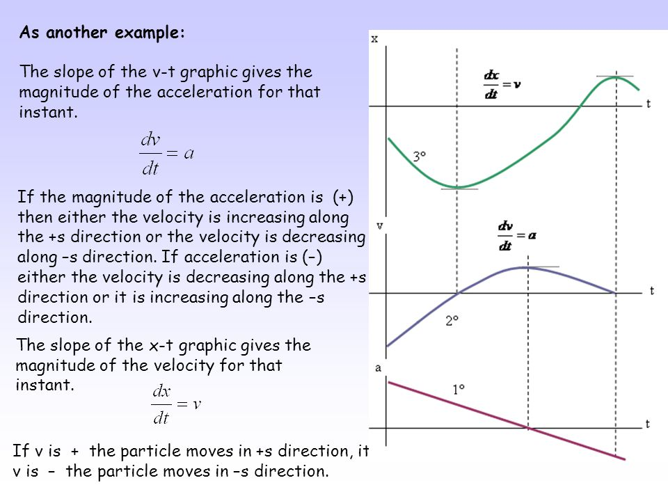 As another example: The slope of the v-t graphic gives the magnitude of the acceleration for that instant.
