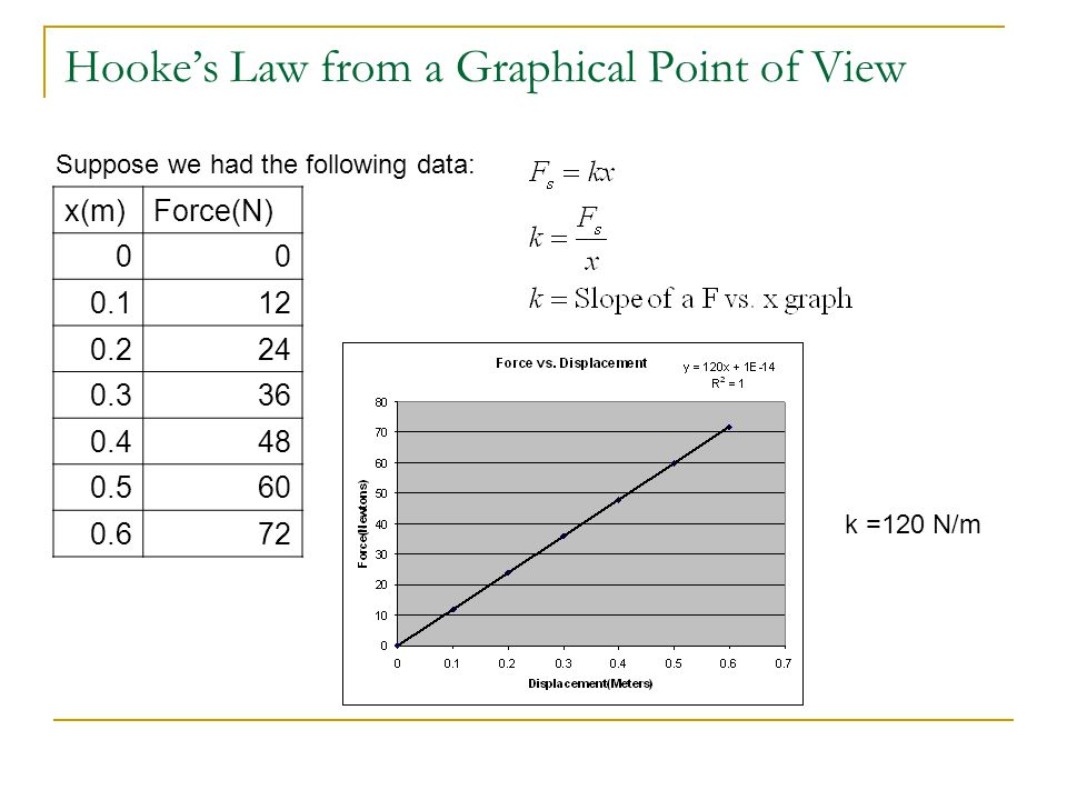 Hooke's Law from a Graphical Point of View