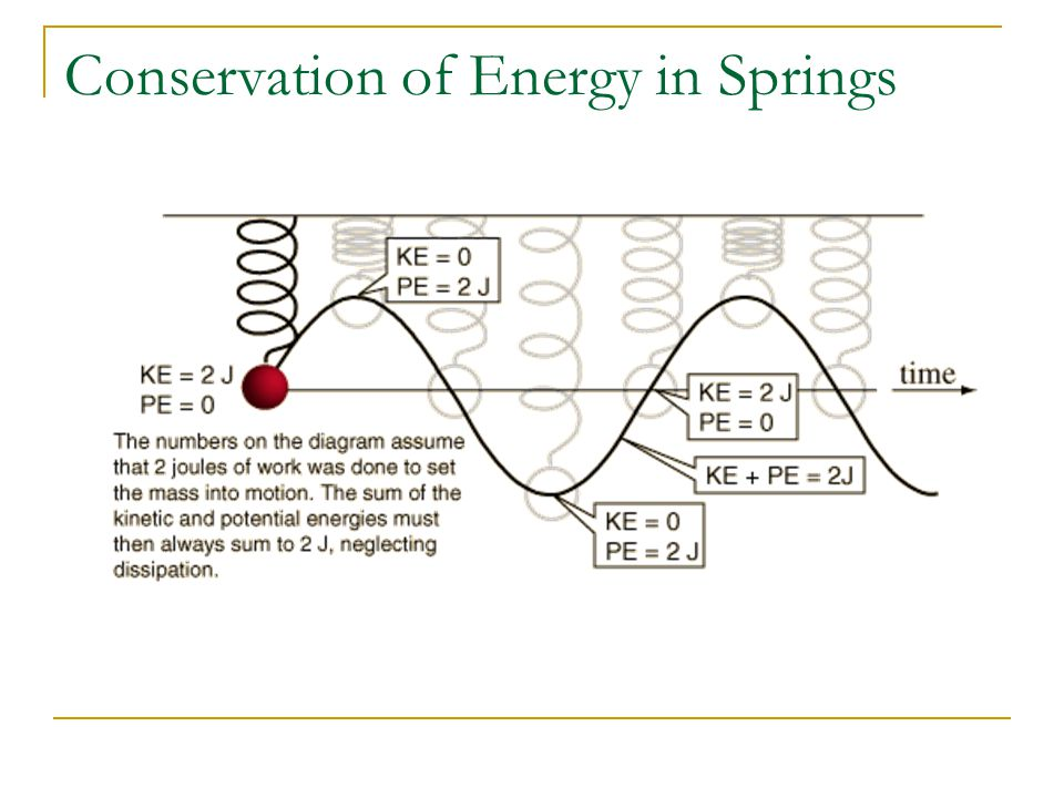Conservation of Energy in Springs